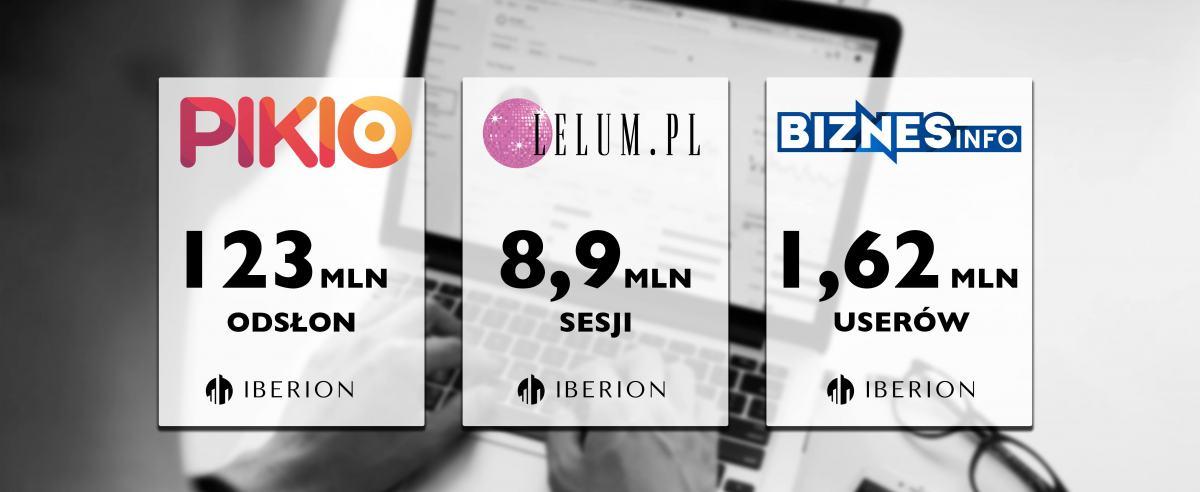 Rekordowy miesiąc grupy IBERION. Świetny start BiznesInfo, ponad 120 MLN odsłon na Pikio, 9 MLN sesji na Lelum